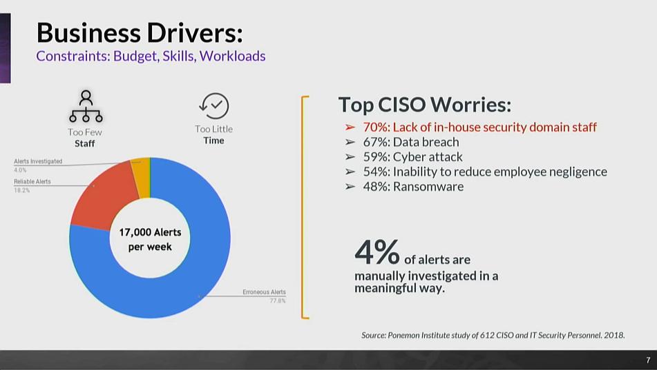 Top CISO Worries